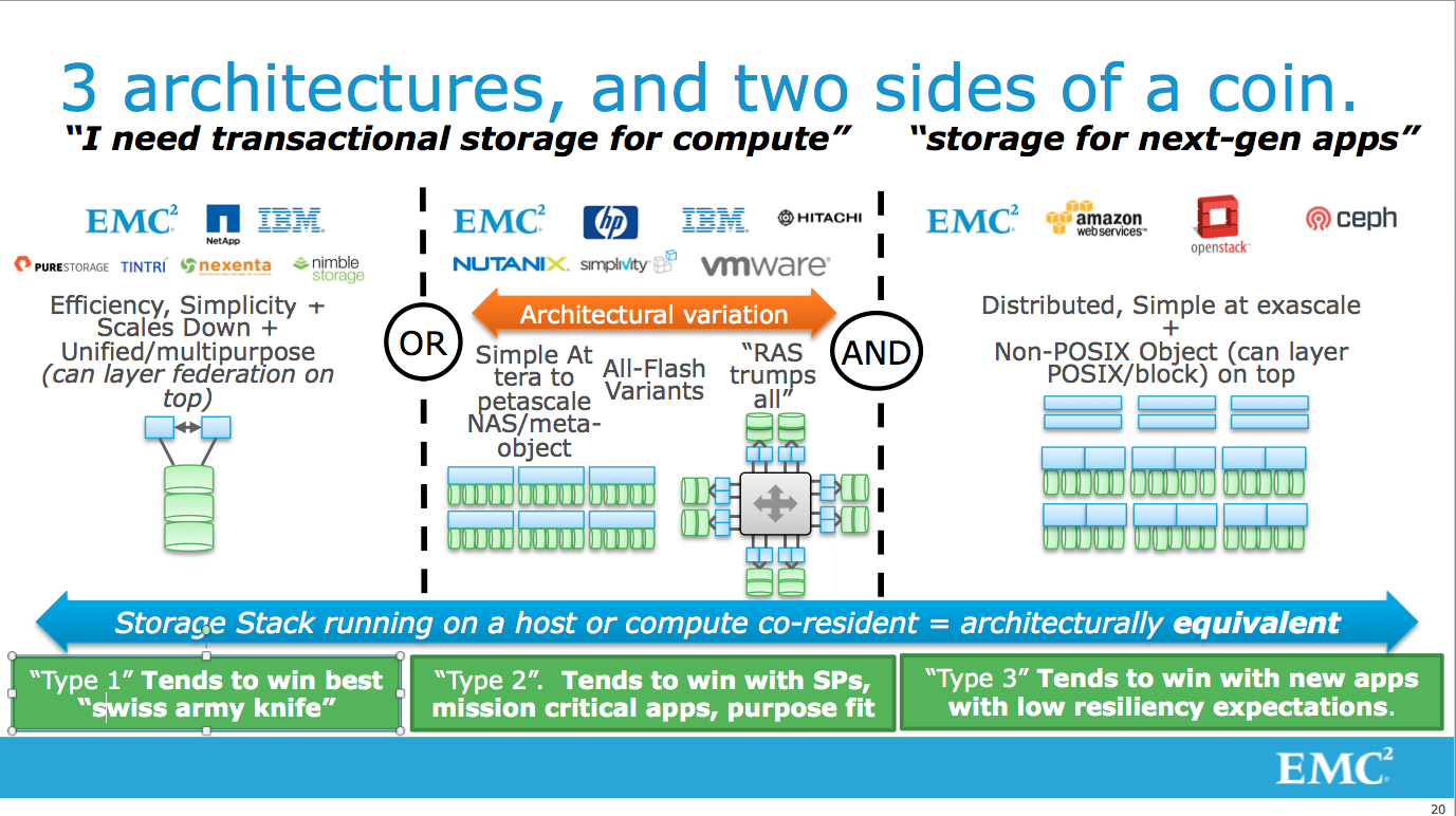 Storage Architecture Roundup (Part 1): What's Old, What's New